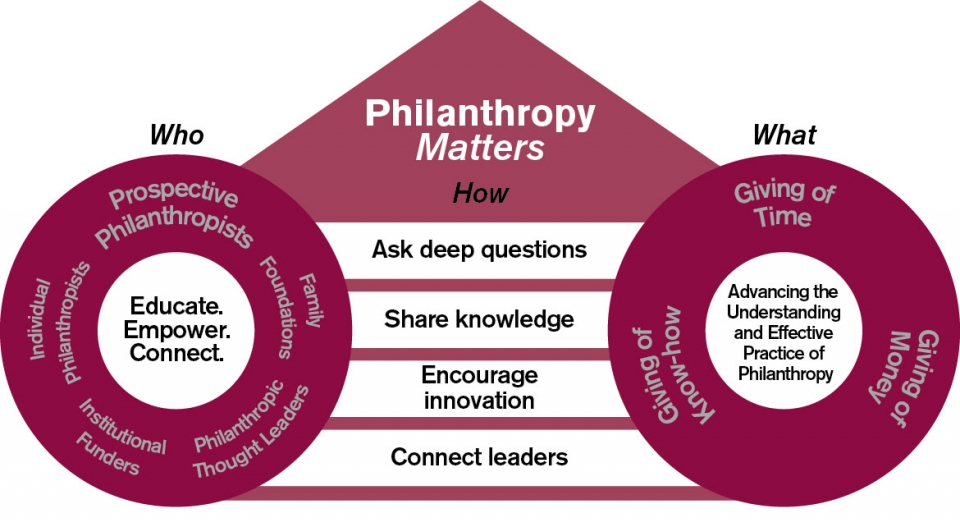 Philanthropy Matters asks deep questions, shares knowledge, encourages innovation and connects leaders.