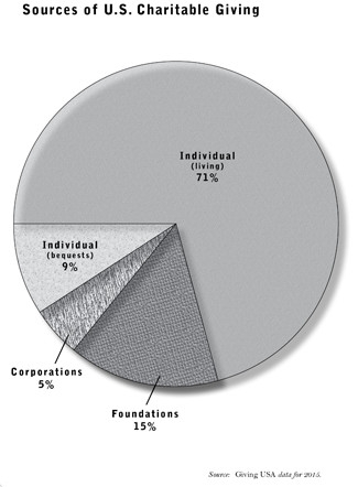 Sources of U.S. Charitable Giving