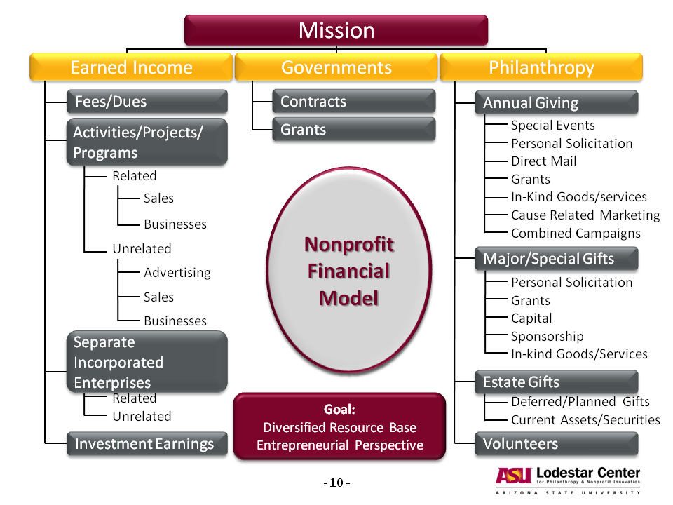 How to Find Government Grants for Nonprofits