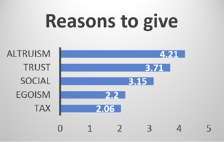 Reasons to give