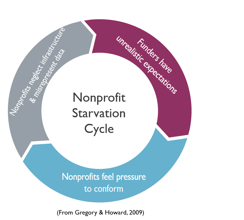 Nonprofit starvation cycle